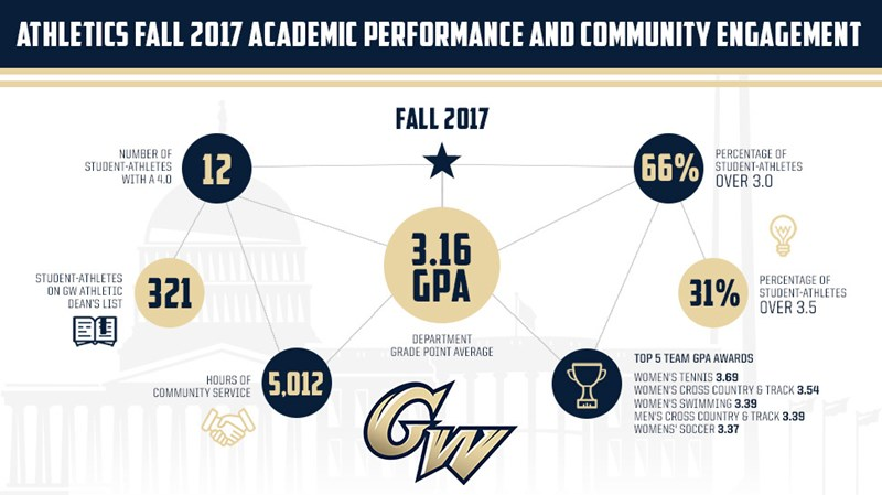 Academic Calendar Gwu.Gw Athletics Honors Exemplary Commitment To Academics George