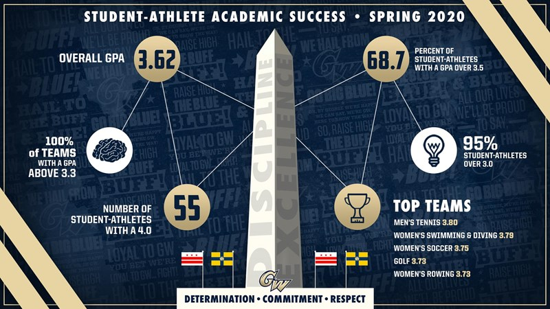 GW Places 258 on A-10 Commissioner's Honor Roll - George Washington University Athletics